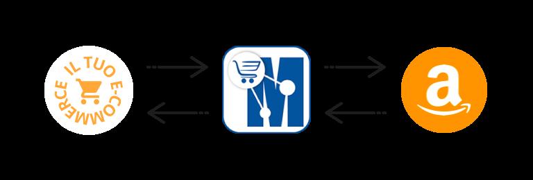 sincronizza il tuo e-commerce con amazon marketplace manager