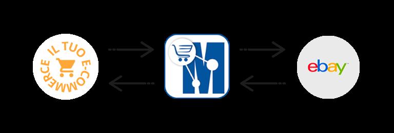 sincronizza il tuo ecommerce con ebay marketplace manager