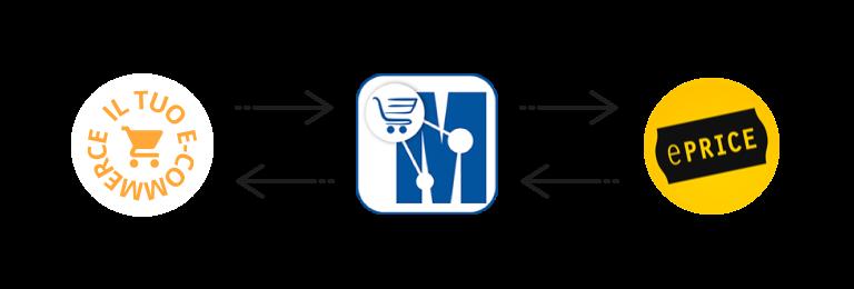sincronizza il tuo ecommerce con eprice marketplace manager