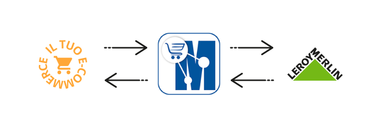 sincronizza il tuo ecommerce con leroy merlin marketplace manager