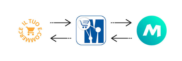 sincronizza il tuo marketplace con manomano marketplace manager
